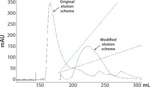 Figure 5: Overlay of the gradient elution profiles before and after the elution-buffer modification