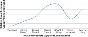 Risk of underuse of capacity versus phase of project supported by capacity