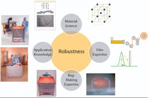 Figure 1: Film and bag development based on a quality by design (QbD) approach, with expertise in material science, application know-how, film, weld, and bag making