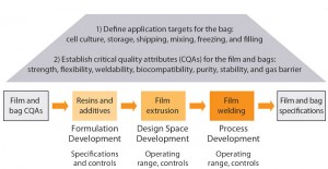 Figure 2: QbD approach to ensuring consistent robustness of Flexsafe bioprocessing bags