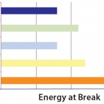 Figure 5: Energy-at-break data for S80 compared with other PE films