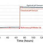 Figure 1: Comparing classical and single-use pH measurement in Britton-Robinson buffer solution at 37 °C in the UniVessel SU bioreactor