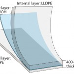 Figure 7: PE S80 film structure of the new Flexsafe bag family