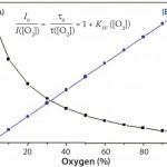 Figure 3: Calibration function of optical DO sensors