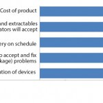 FIGURE 1: Selected percentage point gap between importance of single-use system product attributes and level of satisfaction (selected data points from 11th Annual Report and Survey of Biopharmaceutical Manufacturing) Cost of product