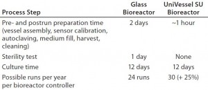 Table 1: Comparing single-use and glass bench-top bioreactors