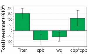 Figure 3:  Significant coefficients for total investment; MAb titer has the greatest influence. The number of protein A cycles per batch (cpb) and the protein A resin capacity (wq) also affect total investment.