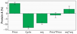 Figure 4:  Coefficient plot for the response protein A resin cost as a part of the total consumables cost; the most important factors are resin price (price), number of possible cycles before resin replacement (cyc), and resin capacity (wq).