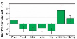 Figure 5:  Coefficient plot for the response cost per kg MAb; titer and resin capacity (wq) show greater influence on production cost than does protein A resin price. Further protein A yield and number of protein A runs per fermentation batch also play important roles.