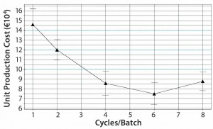 Figure 6:  Predicted model dependency for production cost per kg MAb and the number of protein A cycles per fermentation batch showing a minimum for six protein A cycles per fermentation batch.