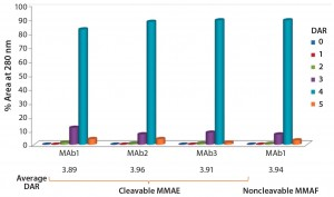 Figure 2: DAR distribution of ADCs produced by conjugation of MMAE to three different antibodies using ThioBridge reagent with a valline-citruline (vc) linker and of MMAF to one of these antibodies using a noncleavable linker; analyzed using hydrophobic interaction chromatography (HIC); DAR4 was the predominant species.
