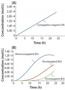 "Figure 4: Reaction kinetics simulation for multiconjugation with linear reagent feed (a) conjugation reagent in the absence of a biomolecule and (b) mono, di, and tri conjugated species. Parameters used in the simulation are from the section, ""Multiconjugation with linear reagent feed."""