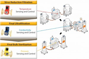 Figure 5:  The role of process analytical technologies in controlling three unit operations used in biopharmaceutical purification
