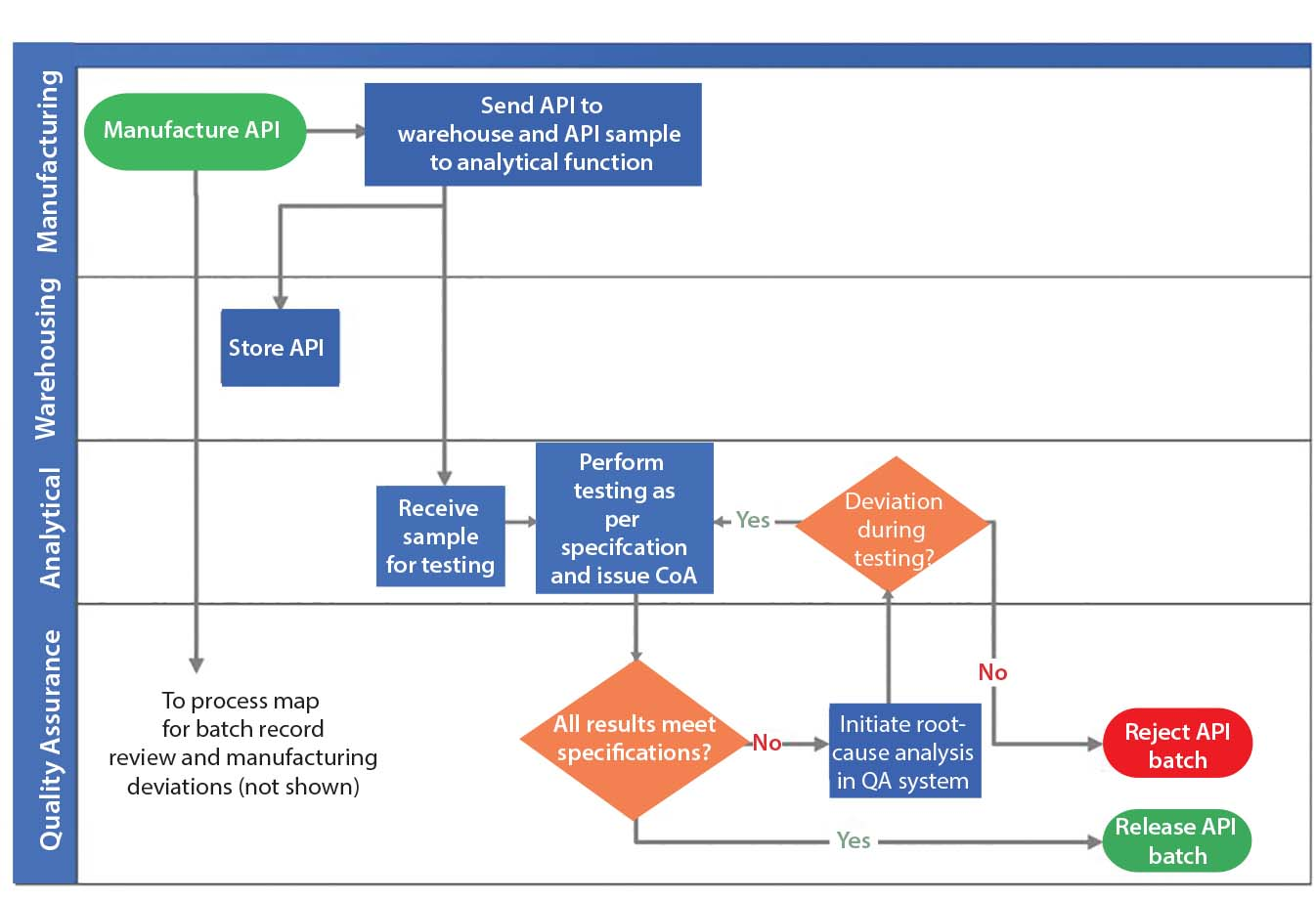New product development process flowchart create a flowchart for Company product development