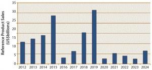 Figure 2: Projected economic impact of US biosimilars