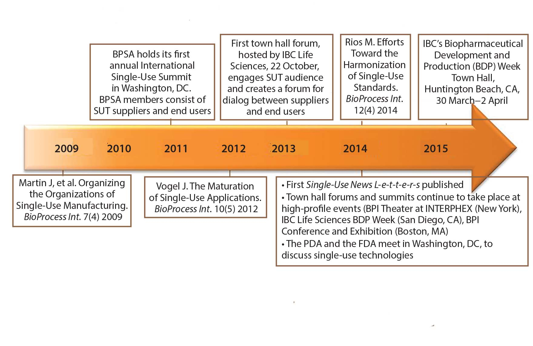Single use standards a look at harmonization efforts in single use figure 1 timeline of collaborative single use activity fandeluxe Choice Image