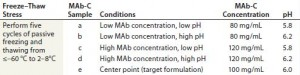 Table 2 (Case Study 3): Summary of a small-scale, passive freeze–thaw study for MAb-C using disposable 5-mL EVA bags filled at 40% volume with samples representative of formulation robustness