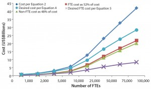 Figure 2: Cost and FTE for biopharmaceutical companies
