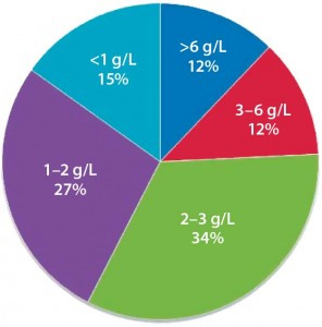 Figure 2: Distribution of current titers for commercial biologics (g/L)