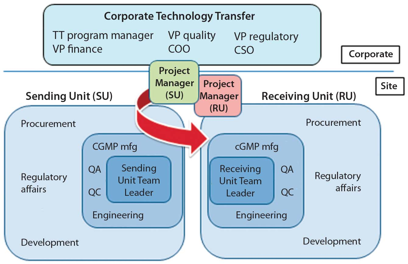 Technology transfer business plan