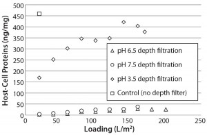 Figure 2: Host-cell protein (HCP) content in adsorptive depth filtrate samples remains lower at higher supernatant pH, which is consistent with an interaction between negatively charged HCP and positively charged ADF. Control uses only 0.2-µm membrane filtration.