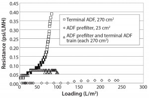 Figure 3: Resistance as a function of loading for terminal adsorptive- depth filtration (ADF), ADF prefilter, and ADF filter train shows that terminal ADF alone reaches higher pressure than when a prefilter is added in-line