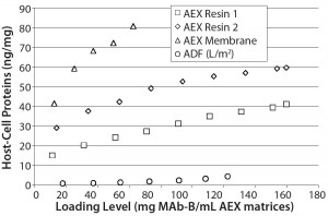Figure 6: ADF showed higher clearance of residual CHO HCP than two AEX resins and membrane adsorbers; because scale could not be normalized to match other datasets, data from AEX membrane 2 is not shown here (at pH 7.5 with 634 mg MAb-B/0.08-mL membrane, CHO HCP was measured at 66 ng/mg).