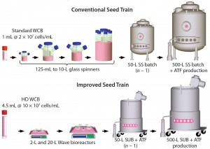 Figure 1: Comparing a conventional with an improved seed-train process for inoculation of a 500-L perfusion bioreactor; the new process uses high-density (HD) cell banking, single-use technology, and high-density perfusion at the n – 1 stage to allow for high-density inoculation in the production bioreactor. HD cell banking and disposables improve operational success by reducing seed-train complexity and contamination potential. HD perfusion at the n – 1 stage allows for HD inoculation of the production bioreactor, reducing the time to steady-state cell density by 4–5 days and increasing productivity by 10% for a 50-day run.