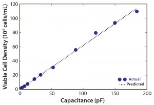 Figure 3: Viable cell density (VCD) as a function of capacitance for n – 1 bioreactor run