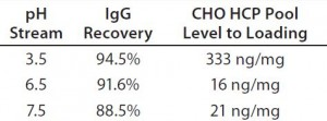 Table 1: IgG recovery and host-cell protein (HCP) level at an adsorptive depth filter (ADF) volumetric loading of 160 L/m2 as a function of supernatant pH