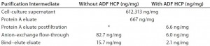 Table 2: Host-cell protein (HCP) profile through a MAb-A purification process with and without adsorptive depth filtration (ADF)