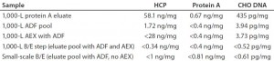 Table 4: Residual CHO DNA, protein A, and HCP assay results from 1,000-L bioreactor processing