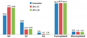 Figure 11: Relative glycoform content from two different 20-L bioreactor runs; afucosylated and fucosylated glycoforms are comparable for both innovator and 20-L bioreactor runs.