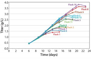Figure 5: Effect of feeding timing and frequency on titer