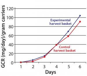 Figure 2: The new harvest basket did not affect cells' glucose consumption rate (GCR).