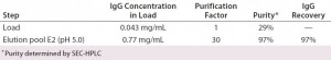 Table 3: Purification achieved during Experiment 8 with chromatography of 28 L of unconcentrated feedstock on MEP HyperCel sorbent