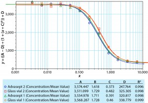 Figure 1: Dose-response curve for model MAb formulation