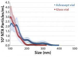 Figure 5: Mean submicron particle-count data (nanoparticle tracking analysis) for MAb formulations stored in glass and Advasept vials for 12 months at 5 °C