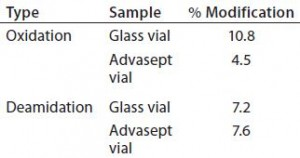 Table 4: Percent modification — methionine oxidation and deamidation