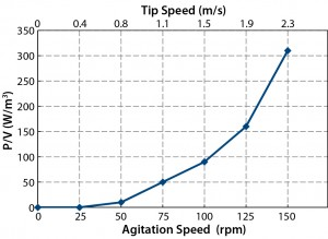 Figure 2: Power values and tip speeds at different agitation speeds