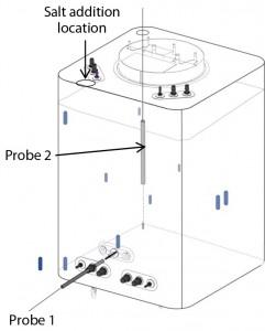 Figure 3: Probe locations in biocontainer