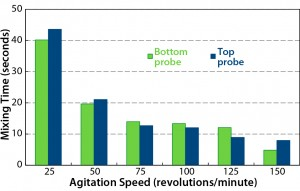 Figure 4: Mixing time at different agitation speeds