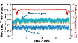Figure 8: Temperatures for 60-L fill volume
