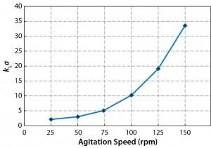 Figure 9: Oxygen mass transfer at different agitation speeds
