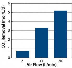 Figure 10: CO2 removal at different air flow rates