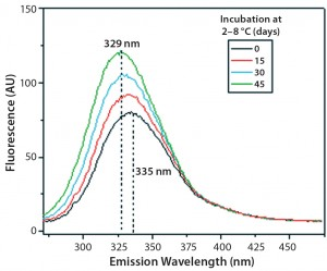 Figure 11: Steady-state fluorescence emission spectra of IgG in formulation C under incubation at t0, t15, t30, and t45 days