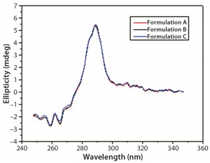 Figure 6: Near-UV CD spectra of IgG in formulations A, B, and C
