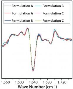 Figure 7: Second-derivative, normalized ATRFTIR spectra of IgG in formulations A, B, and C