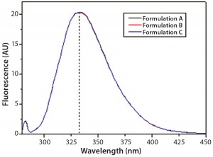 Figure 8: Steady-state intrinsic fluorescence emission spectra of IgG in formulations A, B, and C; the spectrum shown for each formulation is an average of three independent fluorescence emission spectra collected in three independent sample preparations for each formulation.