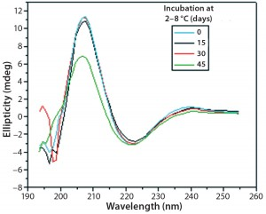 Figure 9: Far-UV CD spectra of IgG in formulation C under incubation at t0, t15, t30, and t45 days